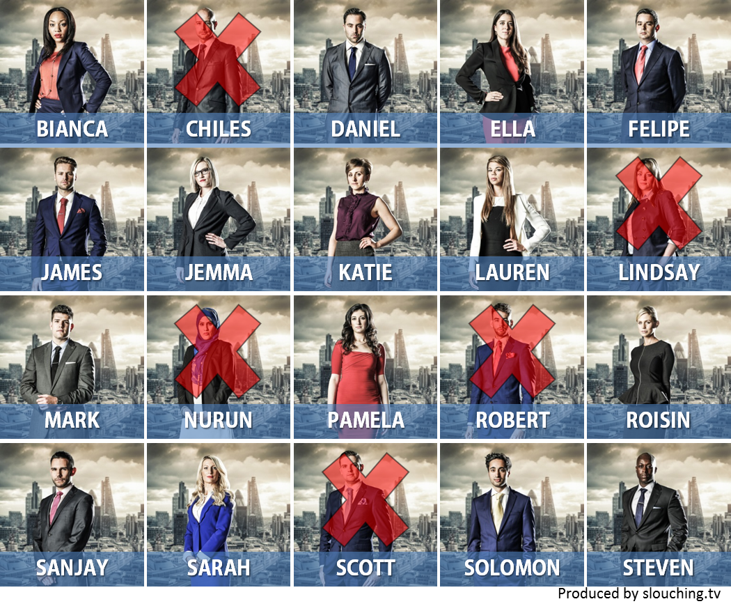 The Apprentice 2014 candidate chart week 3