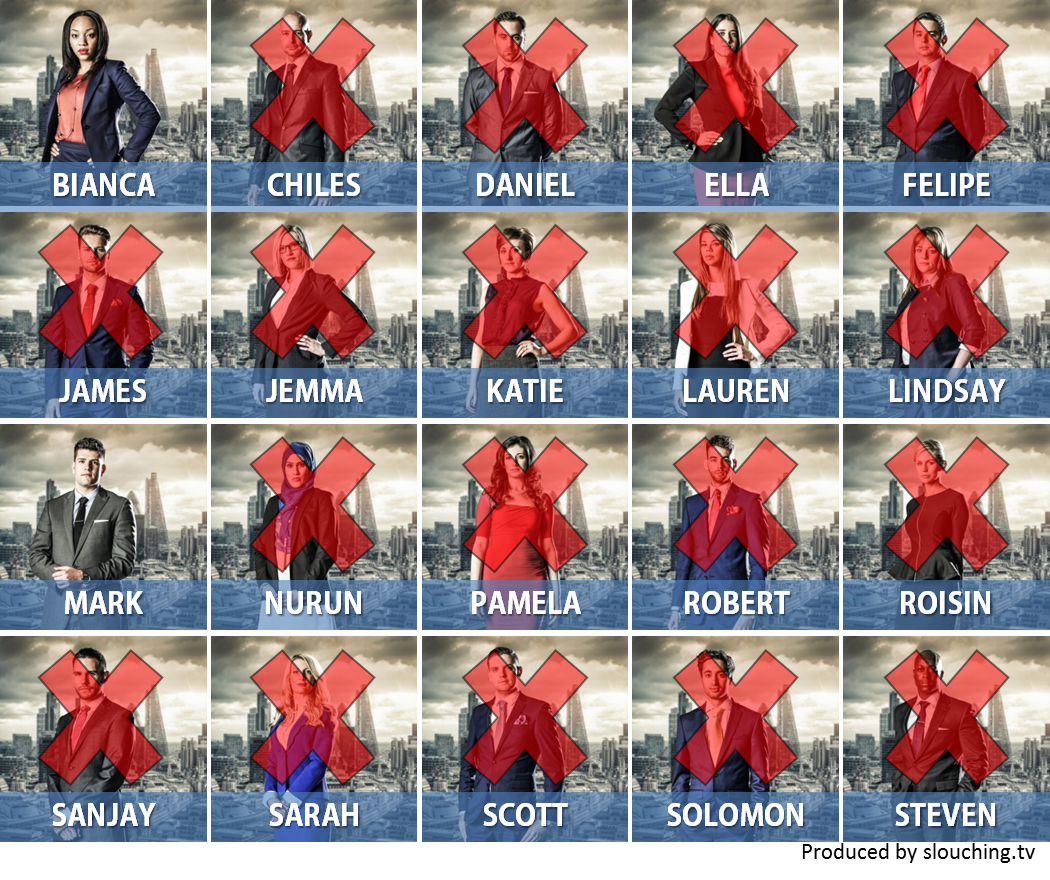 The Apprentice 2014 candidate chart week11